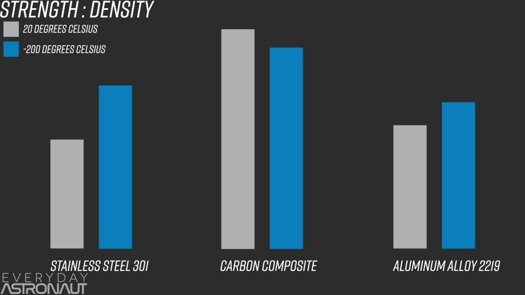 Stainless Steel VS Carbon Composite fiber vs aluminum strength to weight volume ratio