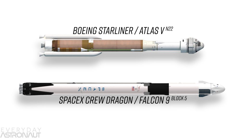 SpaceX Crew Dragon Vs Boeing Starliner vs Soyuz vs Space Shuttle comparison commercial crew