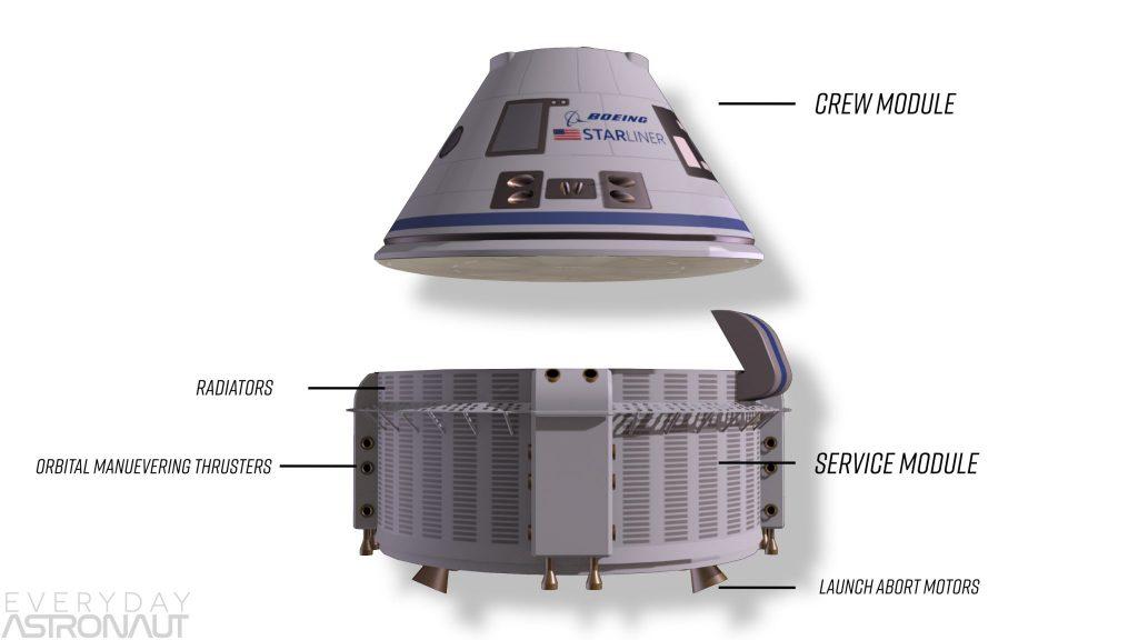 Boeing Starliner Crew module and service module abort motors radiators thrusters