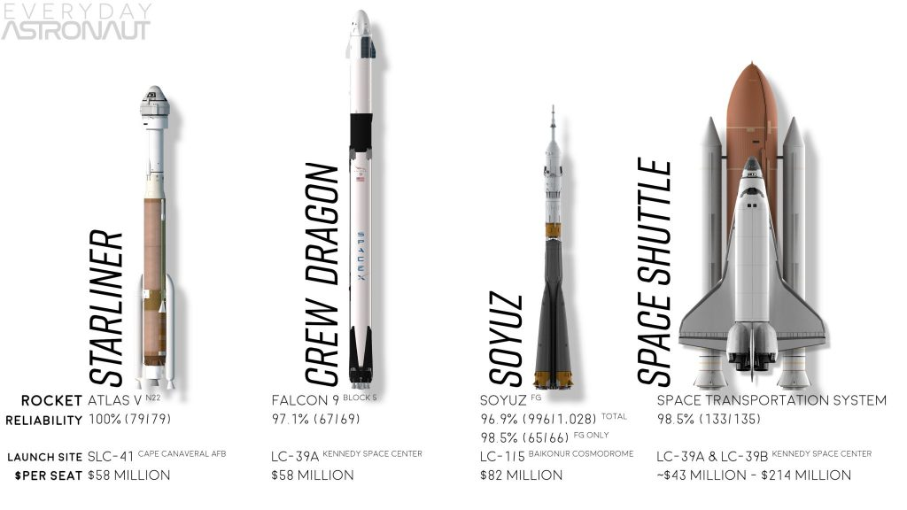 Boeing Starliner vs SpaceX Crew Dragon vs soyuz vs Space Shuttle comparison Atlas V N22 vs Falcon 9 Block V vs soyuz vs STS reliability launch site price per seat