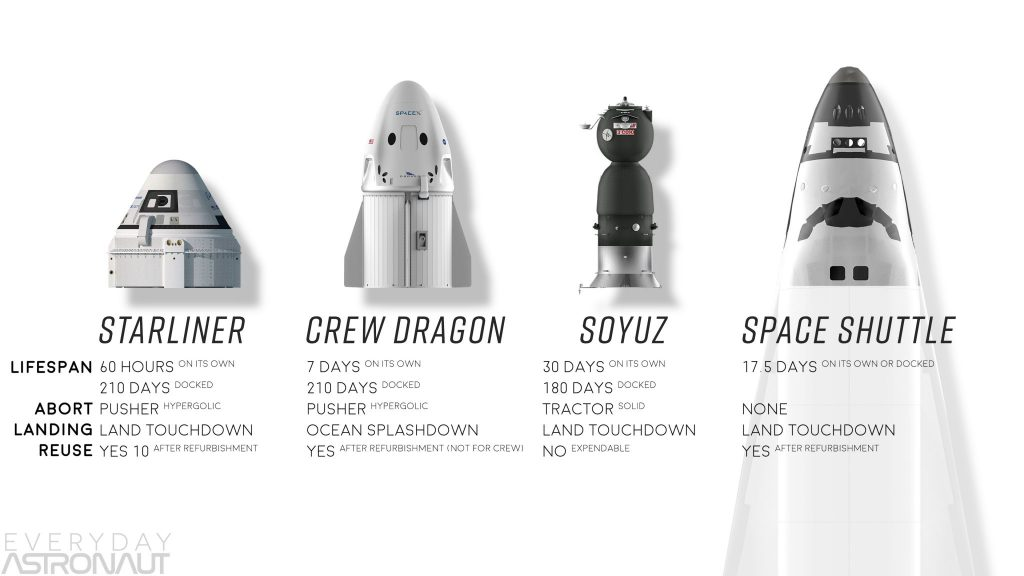 How SpaceX and Boeing will get Astronauts to the ISS  A
