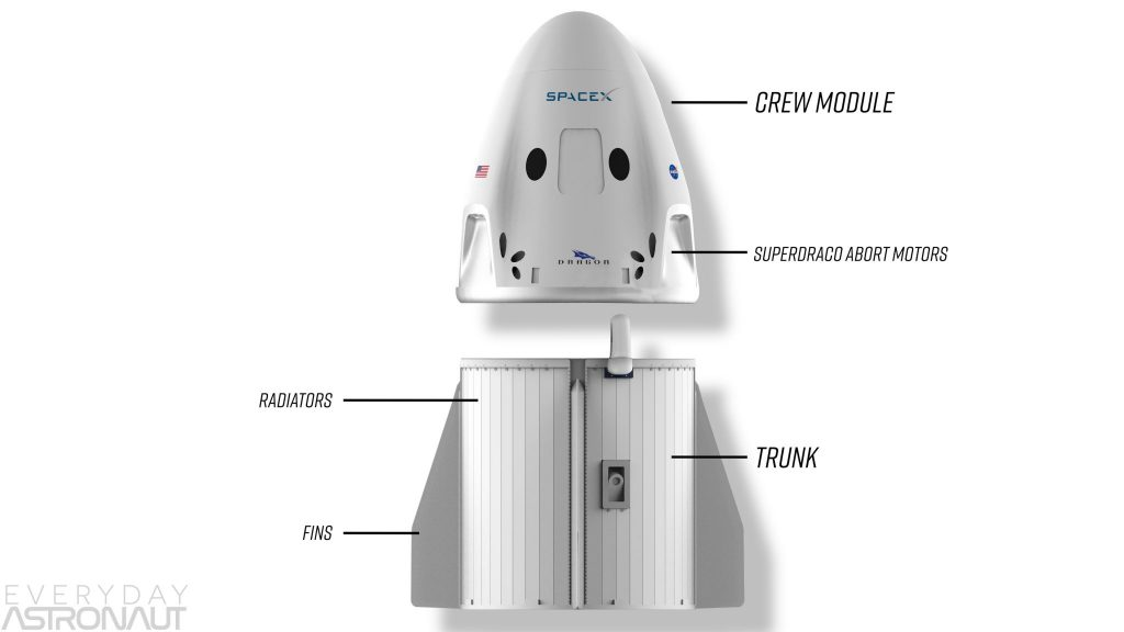 SpaceX Crew Dragon Parts Trunk radiators solar superdraco abort motors diagram