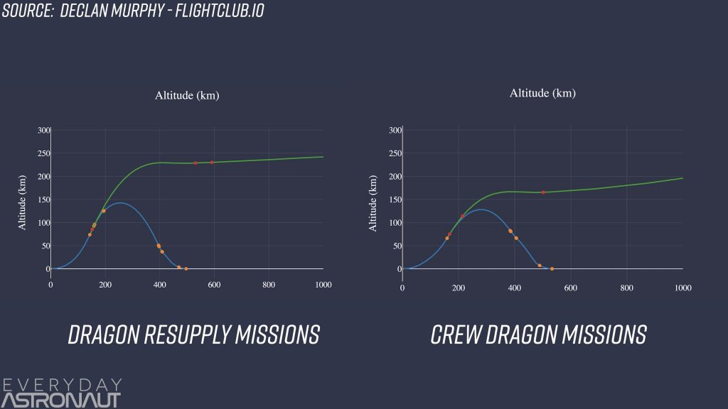 Falcon 9 flight profile crew dragon DM-1 vs Cargo Dragon CRS