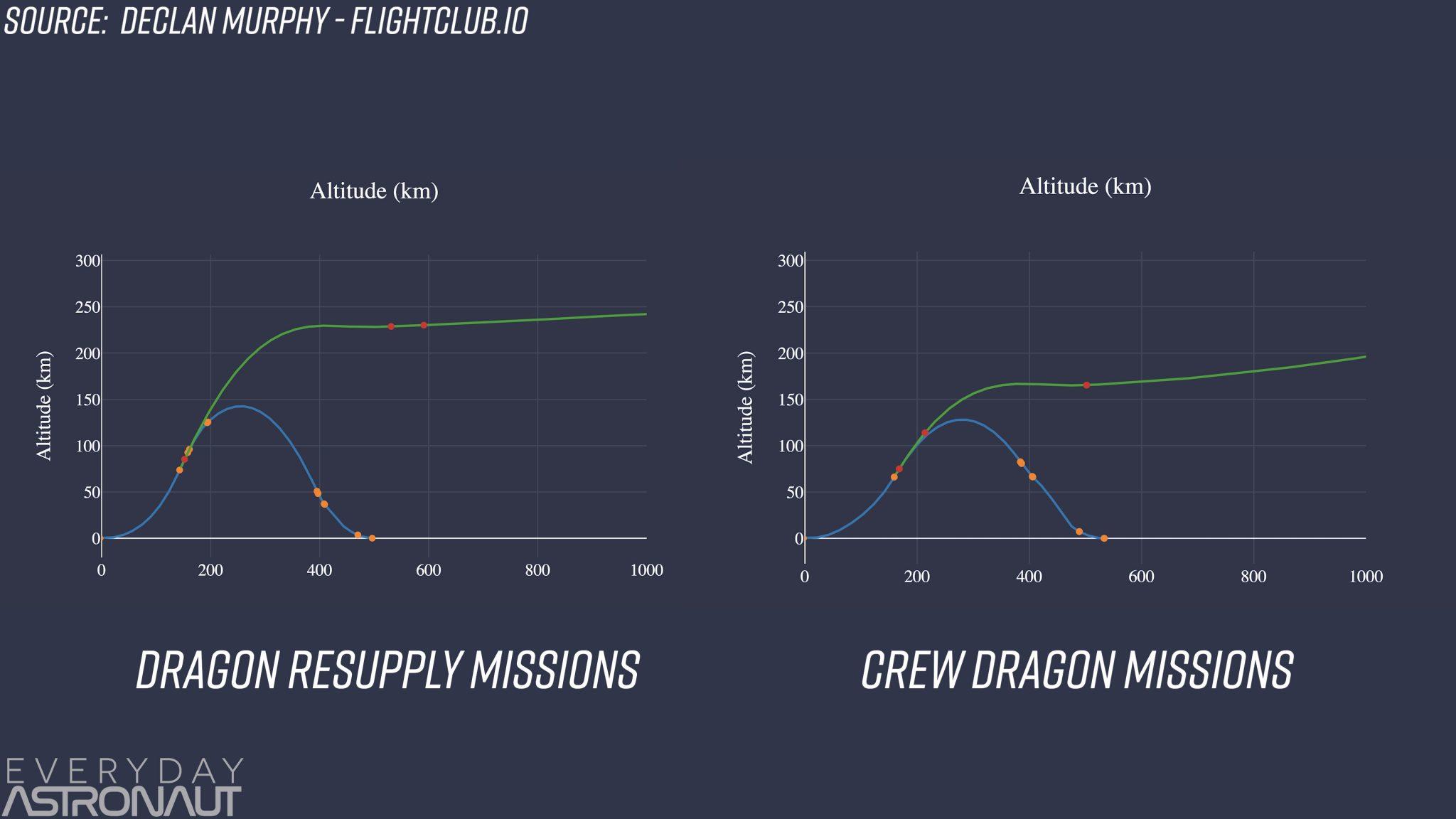 Falcon 9 flight profile crew dragon DM-1 vs Cargo Dragon CRS