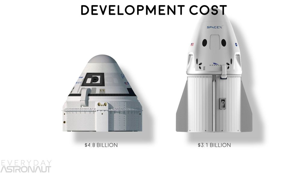 SpaceX Crew Dragon development cost and Boeing Starliner Development cost