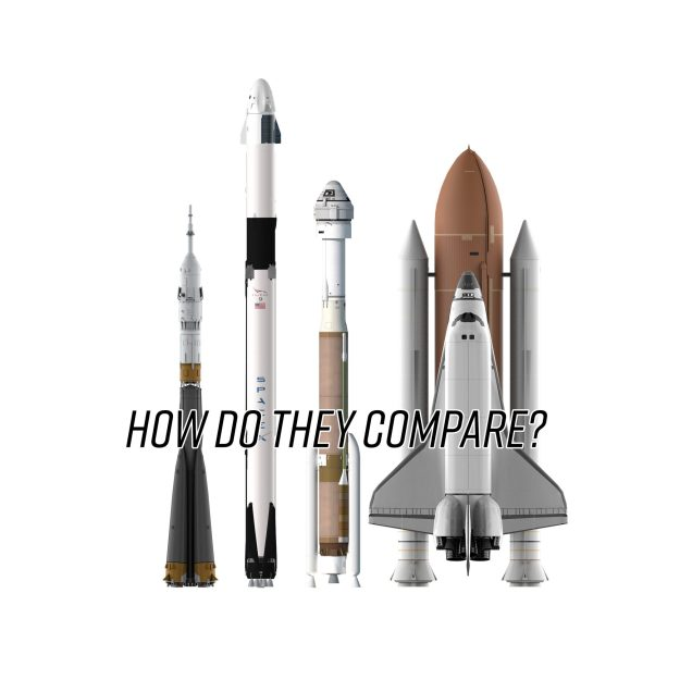 How SpaceX and Boeing will get Astronauts to the ISS. A comparison of the Crew Dragon, Starliner, Soyuz and Space Shuttle.
