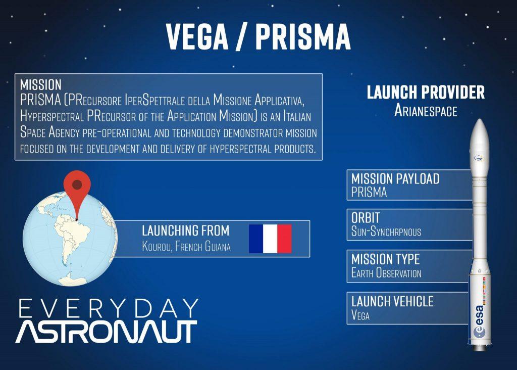 Ariane Vega Prisma