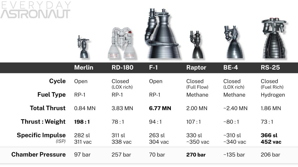Merlin engine vs raptor engine vs F-1 engine vs Be-4 vs RD-180 vs F-1 F1 aerojet SpaceX Blue Origin thrust to weight specific impulse chamber pressure fuel type cycle