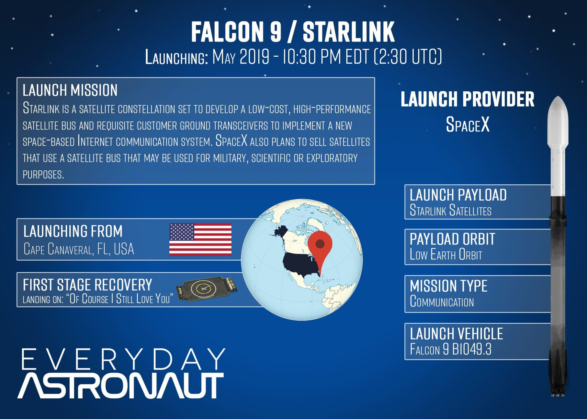 Prelaunch Preview - SpaceX | Starlink - Everyday Astronaut