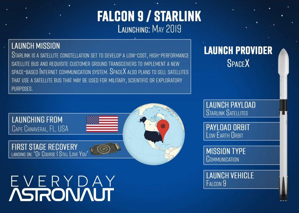 Falcon 9 Starlink