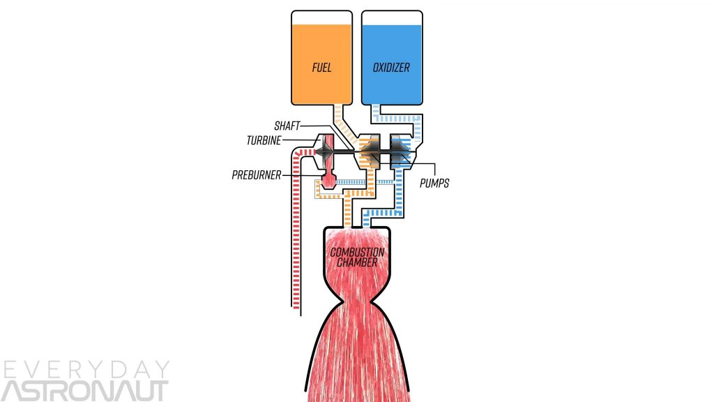Open cycle gas generator diagram schematic flow