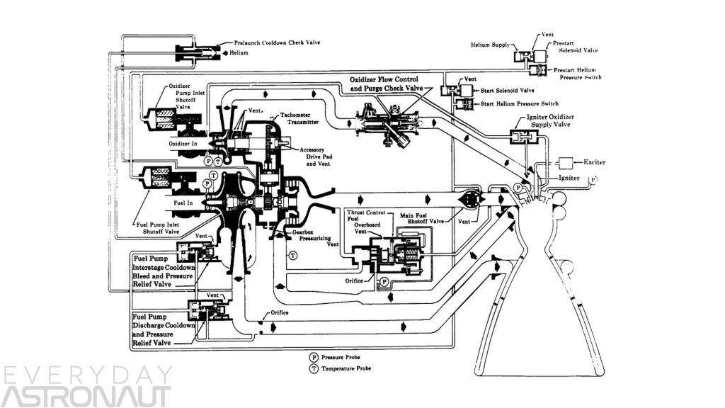 Rocket engine schematics diagram