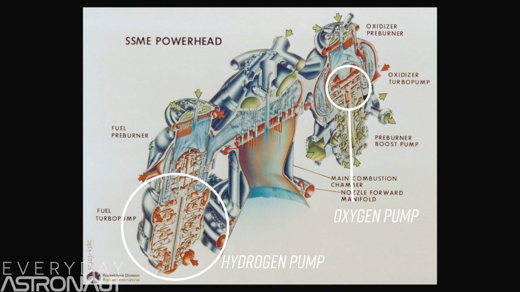 SSME Rs25 powerpack powerhead turbopump hydrogen pump preburner
