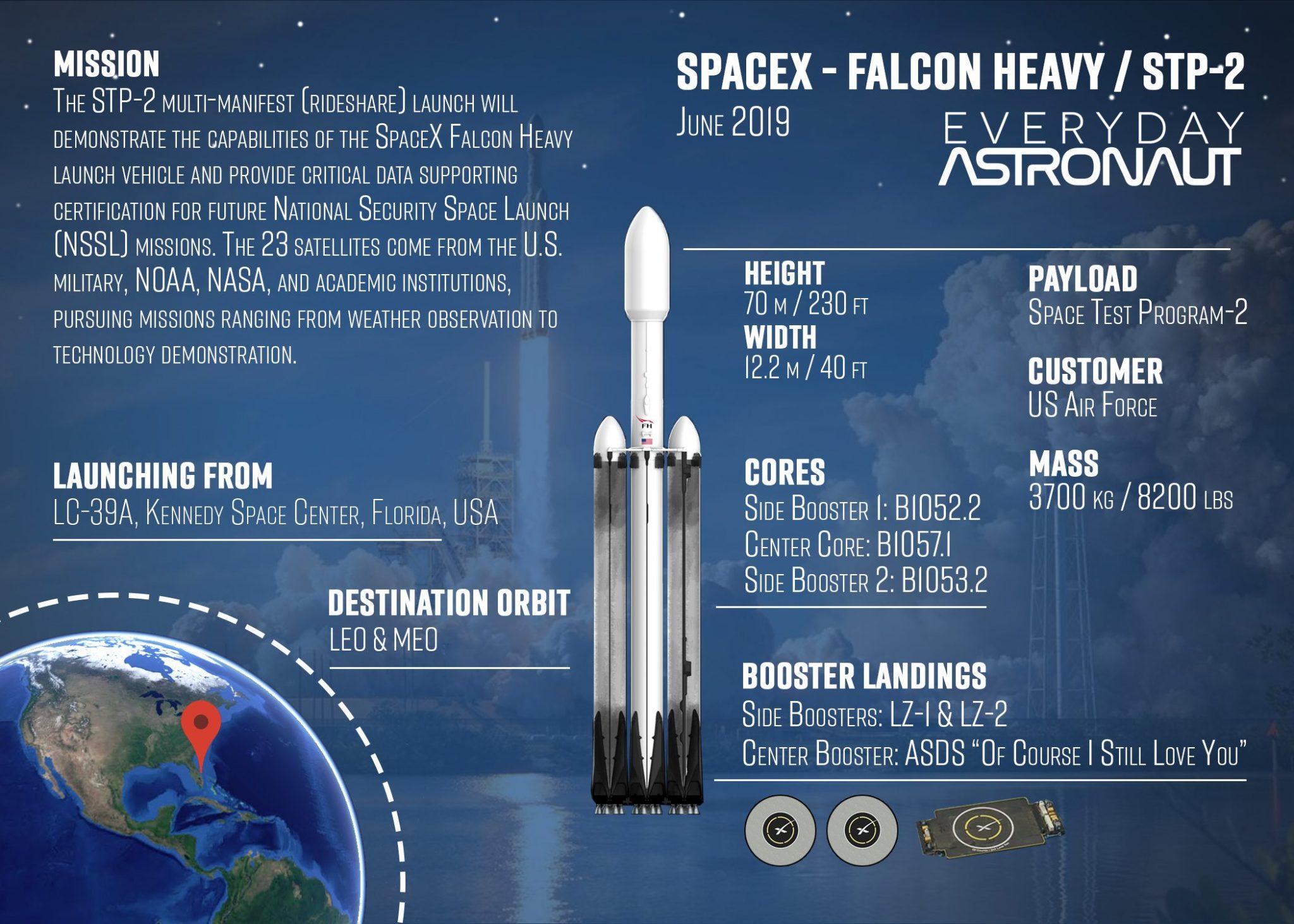 Prelaunch Preview - Falcon Heavy | STP-2 - Everyday Astronaut