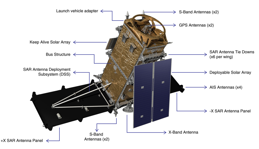 RADARSAT satellite