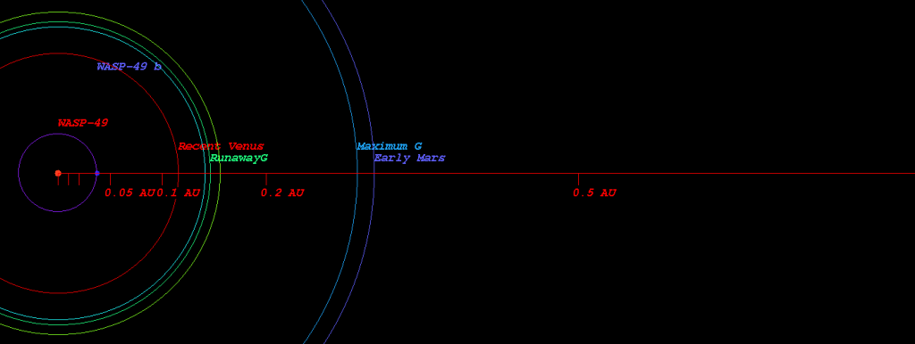 Exoplanetary system location