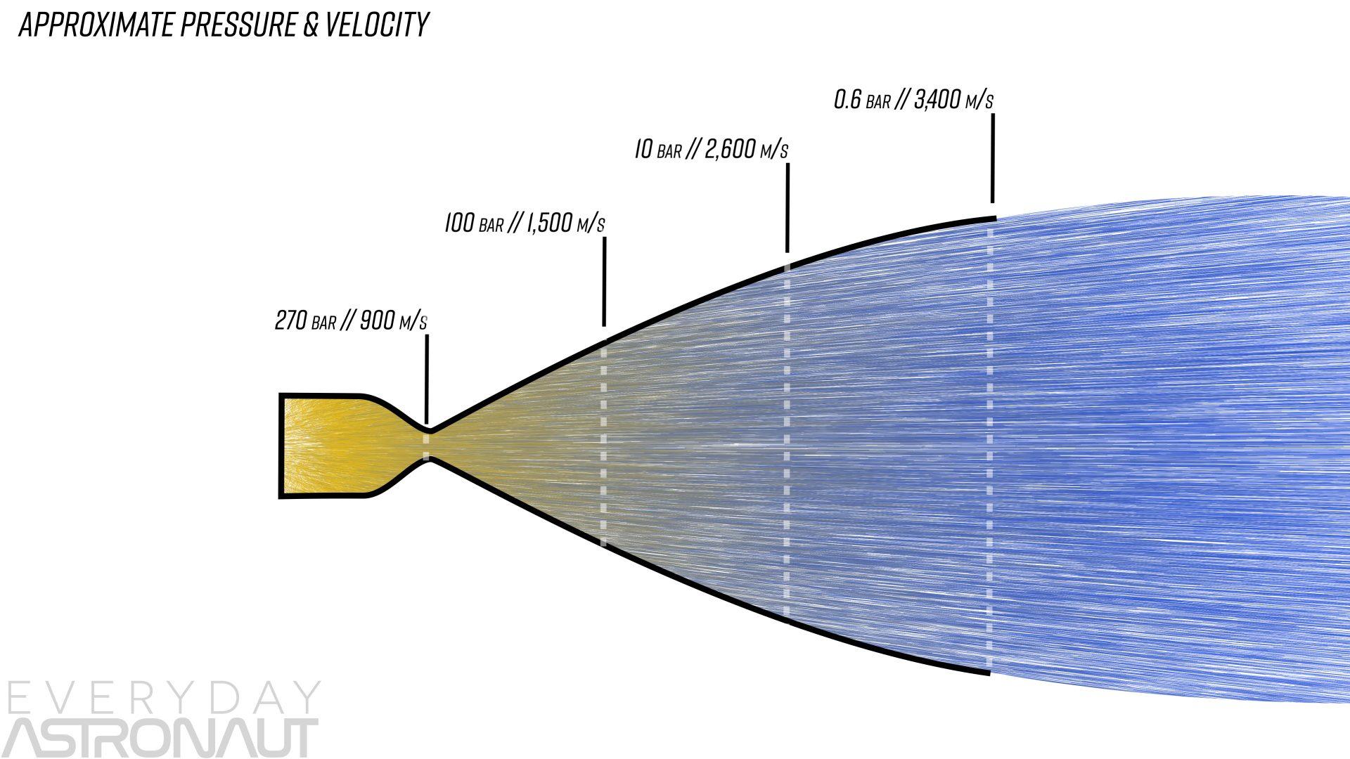 nozzle efficiency rocket engine expansion