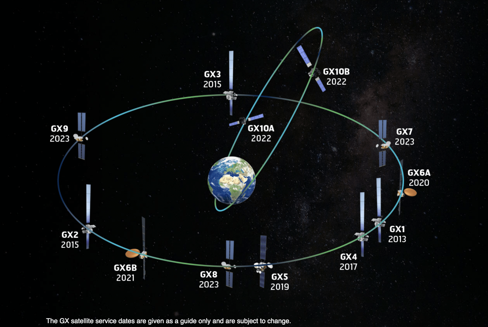 Global Xpress, Inmarsat, Geostationary Orbit, Earth