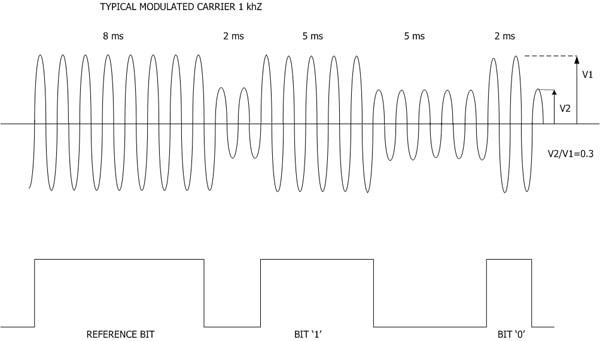 IRIG-B timecode example