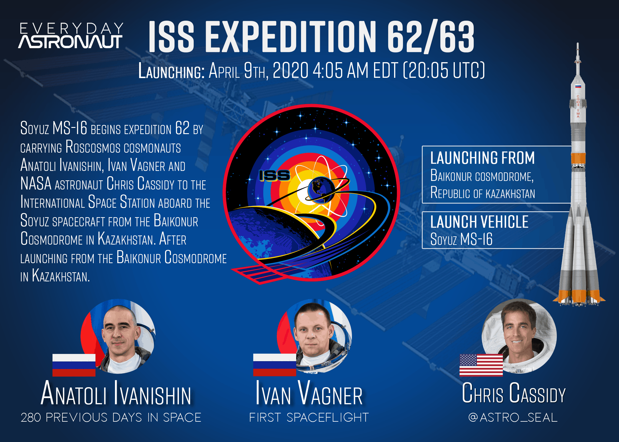 Soyuz 2.1a and Soyuz MS-16 mission infographic with the crew and the launch vehicle, including the Expedition 62/63 mission patch.