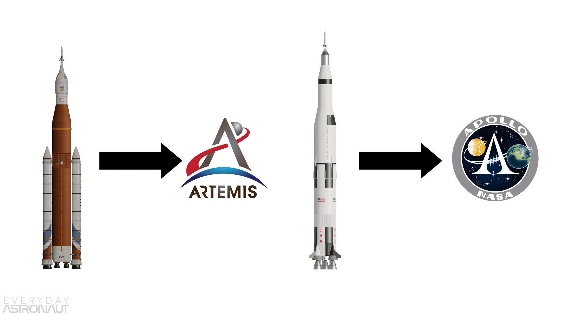 SLS to Artemis Saturn V Apollo