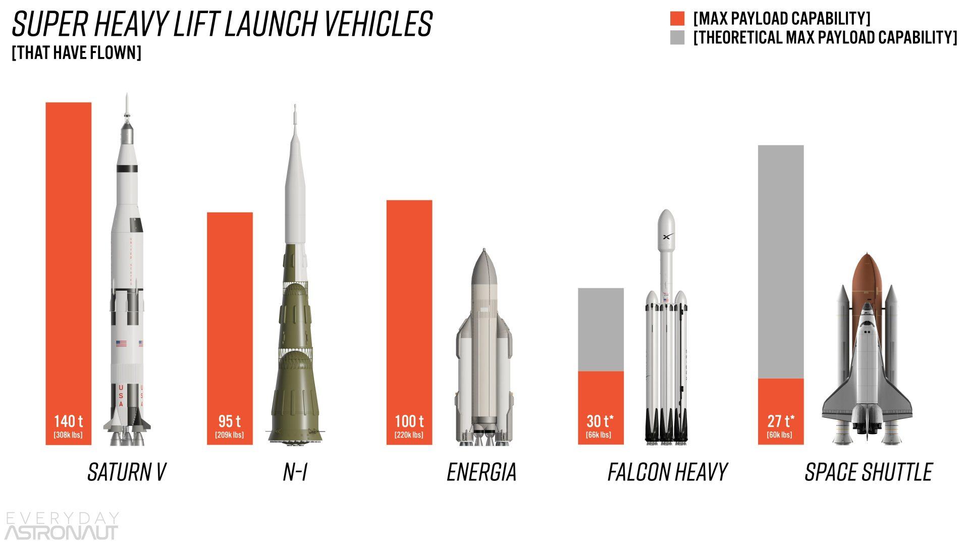 Super Heavy Lift Launch Vehicle Capabilities Saturn V vs N1 vs Energia vs Falcon Heavy vs Space Shuttle