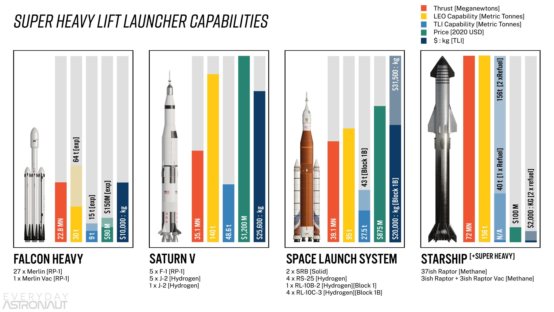 Super Heavy Lift Launcher Capabilities Falcon Heavy vs Saturn V vs SLS vs Starship
