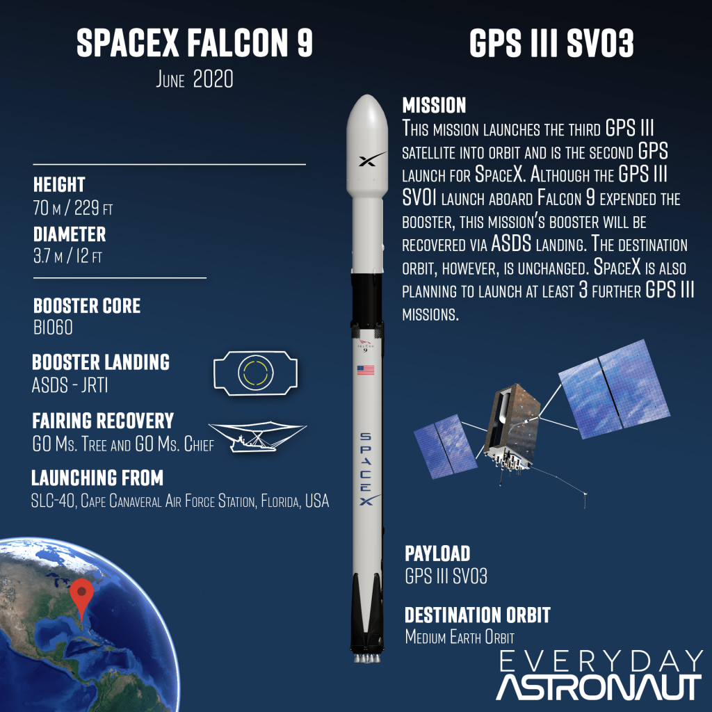 SpaceX GPSIII