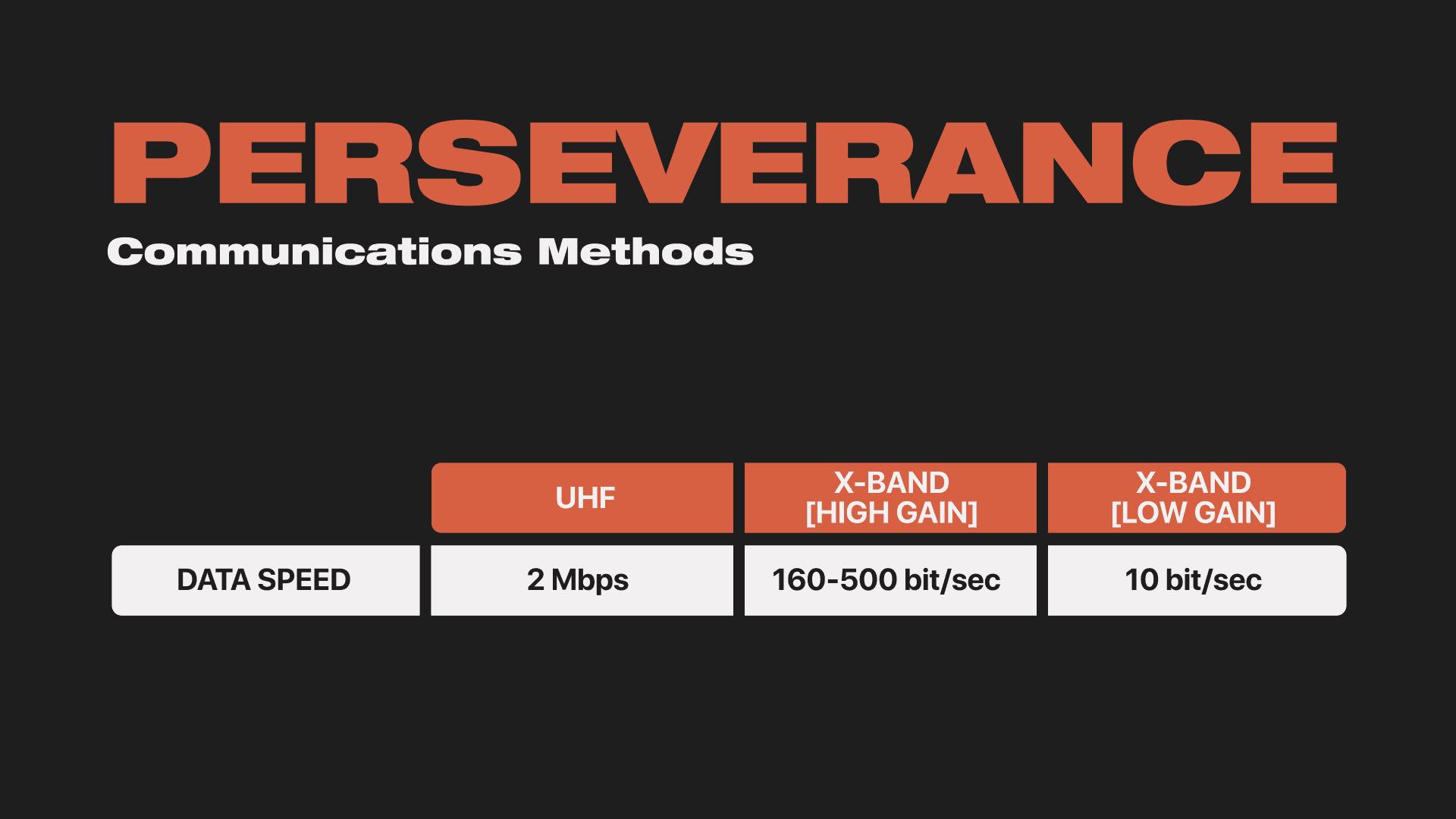 Perseverance Communication Methods
