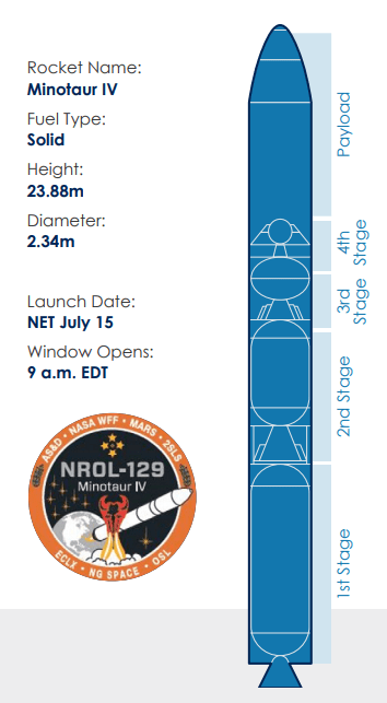 Graphic layout of Minoatur IV rocket