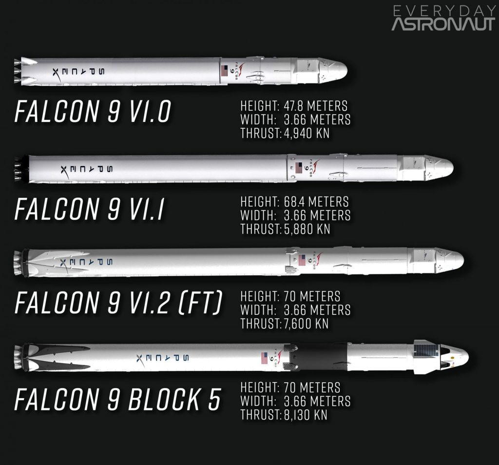 Falcon 9 update history