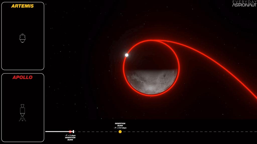 Apollo Insertion Burn & Lunar Orbit