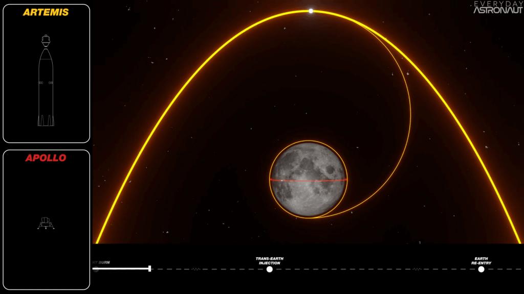 Artemis Ascent Burn from lunar surface