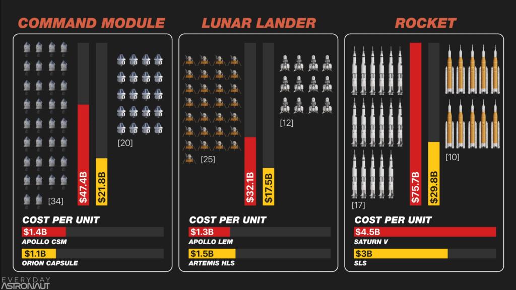 Artemis vs Apollo Cost