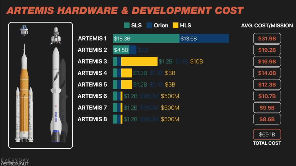 Artemis Hardware & Development Costs