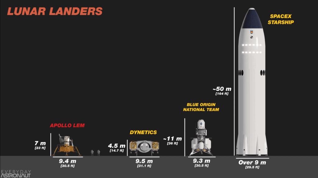 Lunar Landers Size Comparison