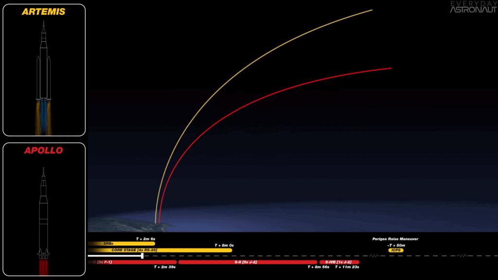 Apollo and Artemis Liftoff Profile Comparison