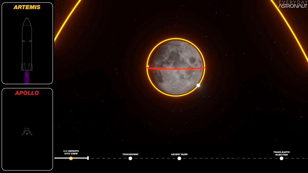 Apollo and Artemis Lunar Orbit Comparison