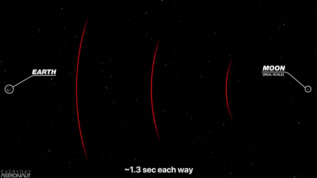 Earth - Moon Radio Transmission