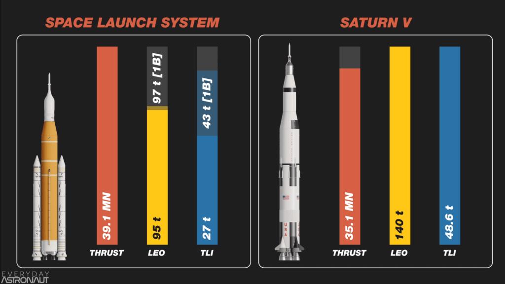 Saturn V vs SLS Comparison