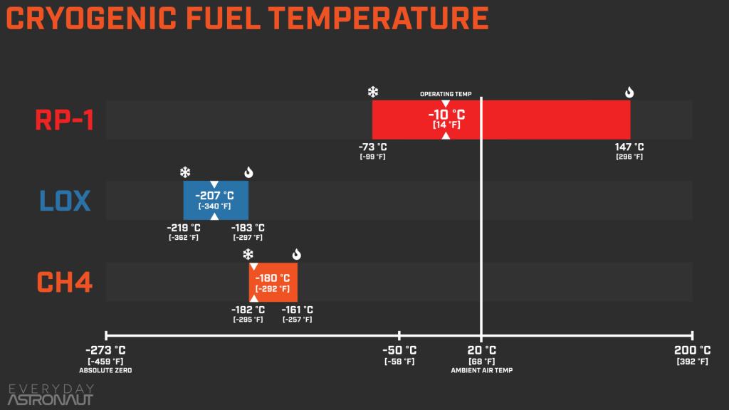Cryogenic Propellant Temperatures