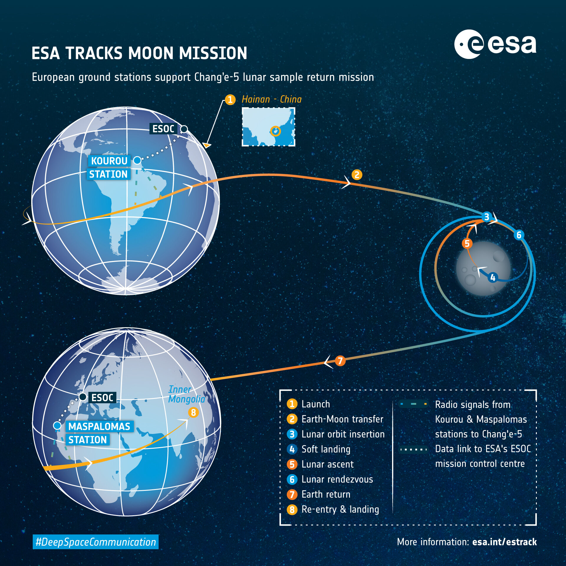 ESA tracking support Chang'e 5