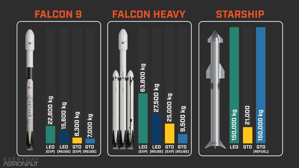 Falcon vs Starship Payload