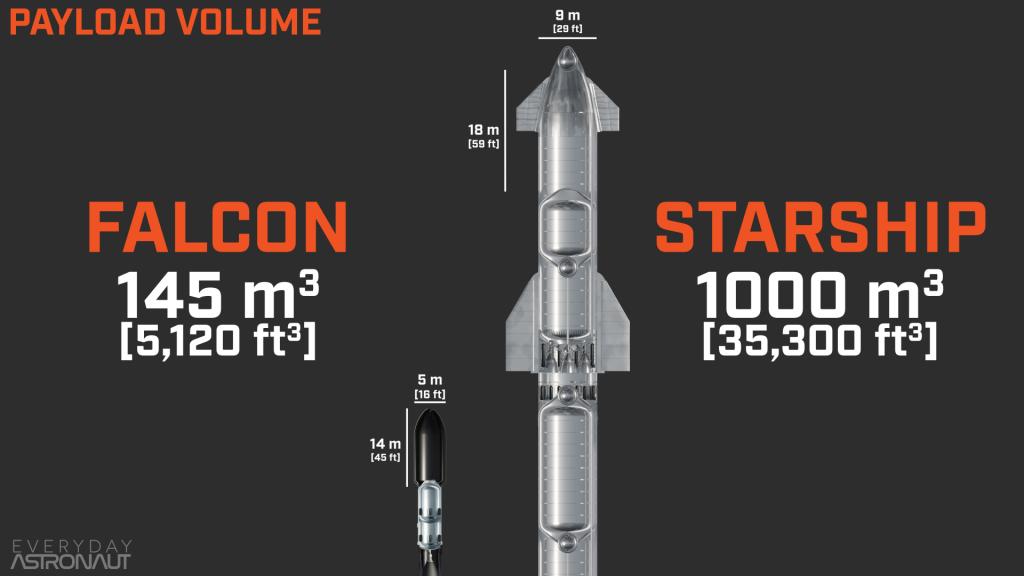 Falcon vs Starship Payload Volume