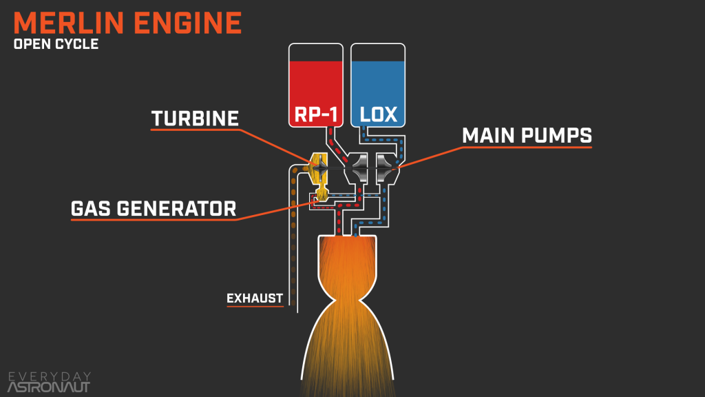 Merlin engine powers Falcon 9 Block 5 stages