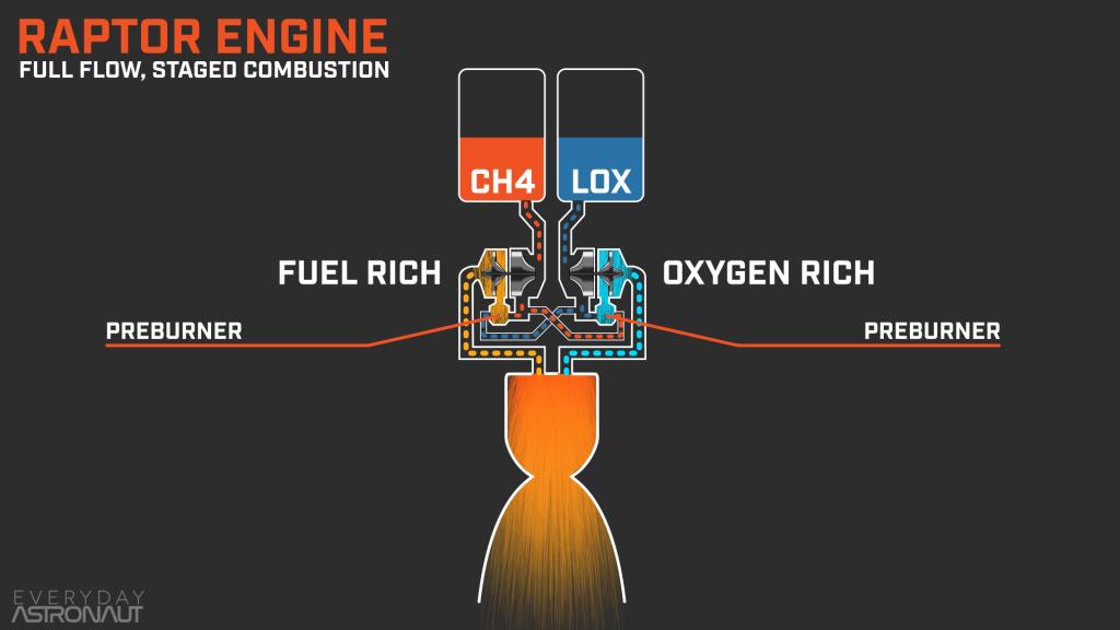 raptor engine, spacex, diagram
