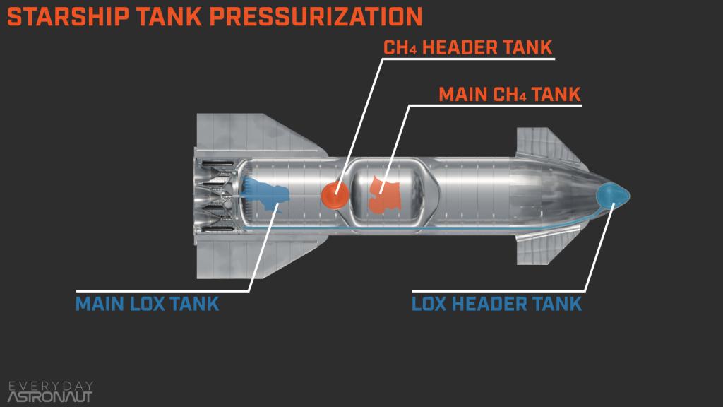 Starship diagram