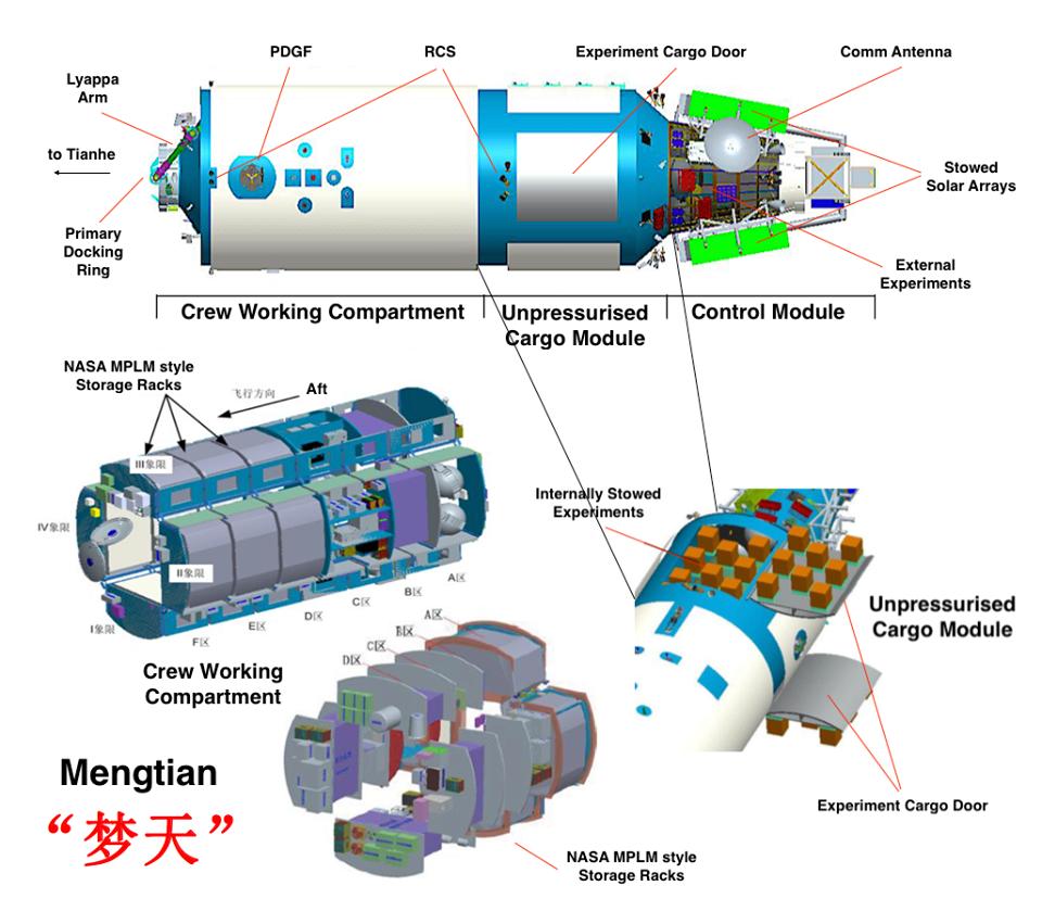 Mengtian module features