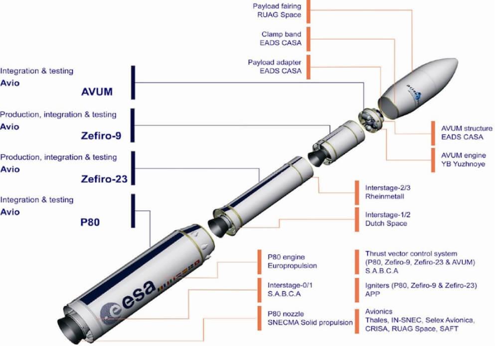 ESA Vega rocket