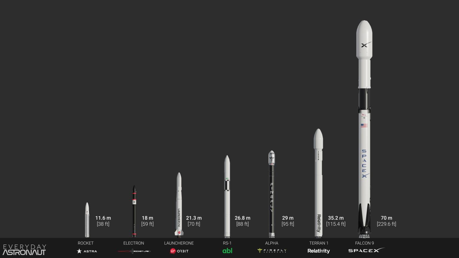 Comparación de alturas de todos los lanzadores de carga liviana y el Falcon 9
